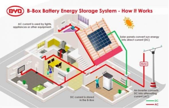Byd The World S Leading Li Ion Battery Manufacturer Byd