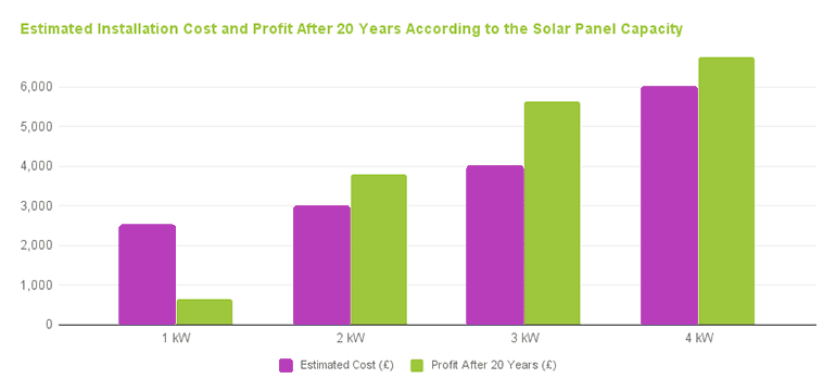 Estimated-installation-cost-and-profit-after-20-years-solar-panel-capacity by 0bills