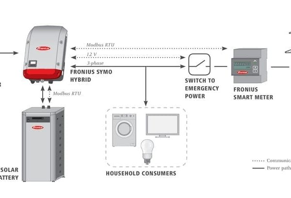 Fronius 3 phase smart meter wiring diagram product wiring diagrams fronius symo hybrid 5 0 3 s 5kw solar inverter 0bills com rh zerohomebills com 3 phase panel wiring diagram 3 phase 4 wire wiring asfbconference2016 Choice Image