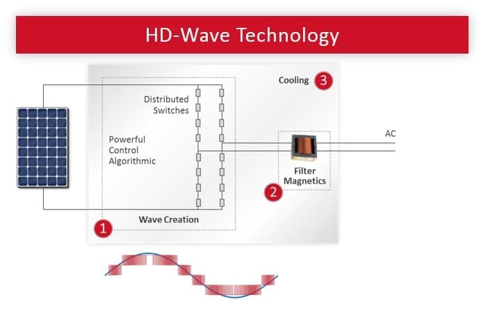 HD-WAVE-technology by solaredge