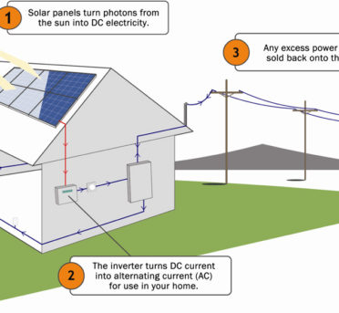 How much energy does a photovoltaic system take to produce on zerohomebills.com by solaranna