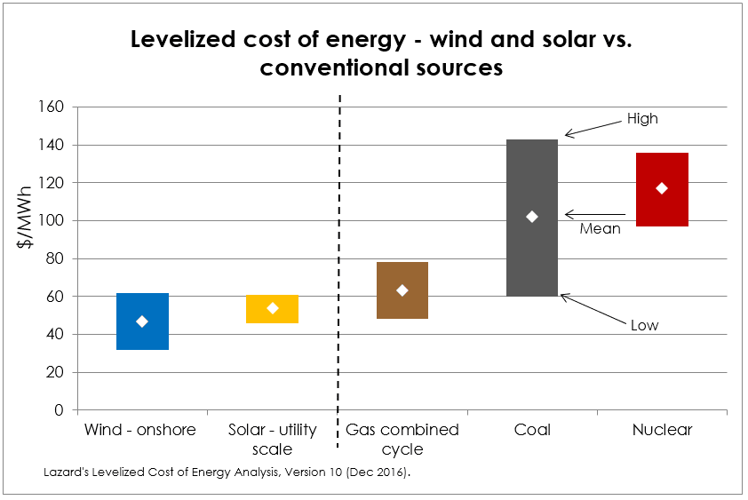 How solar cost levelized