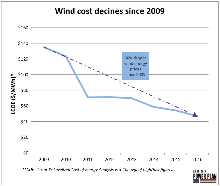 How wind and solar are winning the day