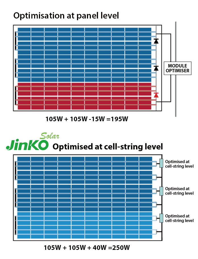 Jinko MX Solar Panel Cell String Explainer Diagram