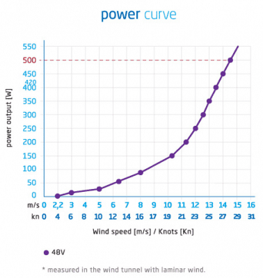 Silentwind 48V power curve