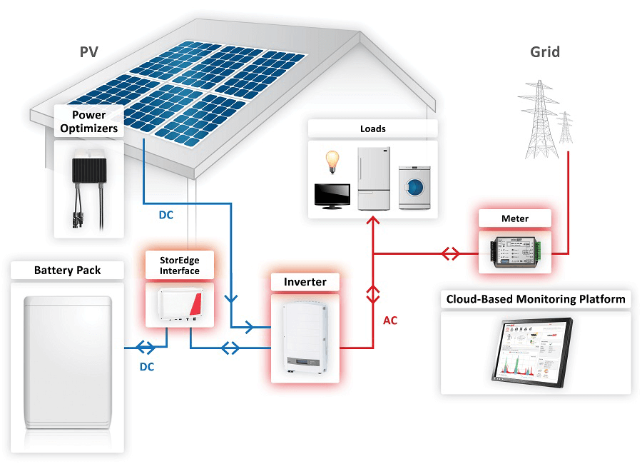 Solaredge Self Consumption Solar Battery Packages Lg