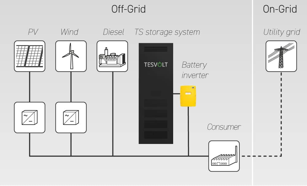 TESVOL TS 48V Batteru storage for gried tied and off-grid zerohomebills.com by solaranna