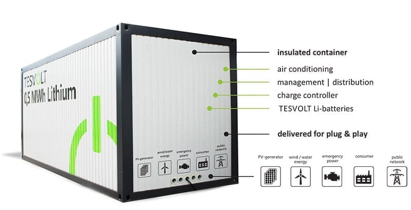 Tesvolt-TLC-container-battery-storage-on-zerohomebills.com-by-solaranna