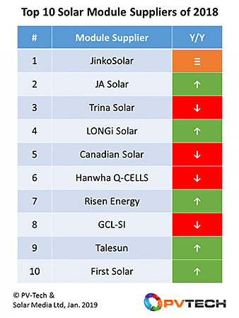 Top 10 Solar Panel Suppliers in 2018 2
