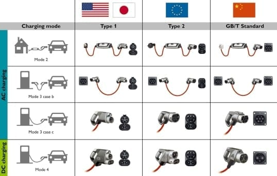 Electric Car Charging Types Global Ev Charger Type