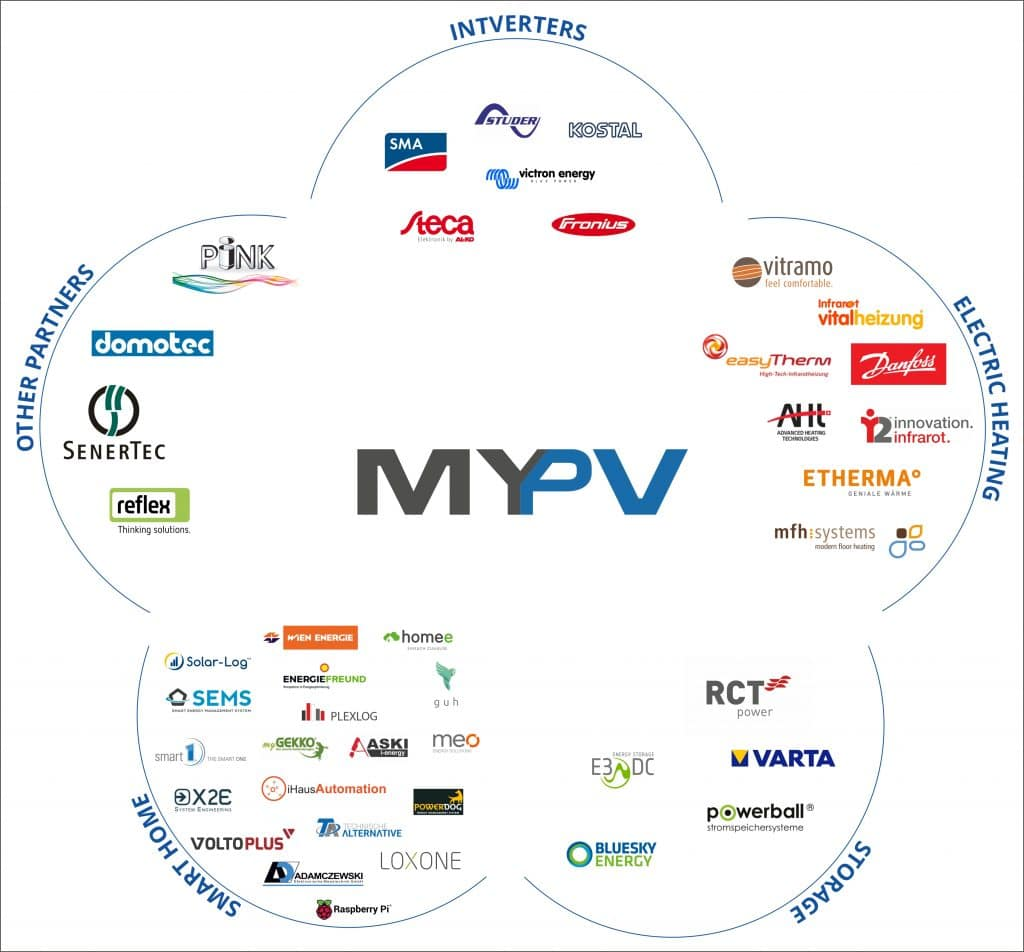 my-PV compatibility