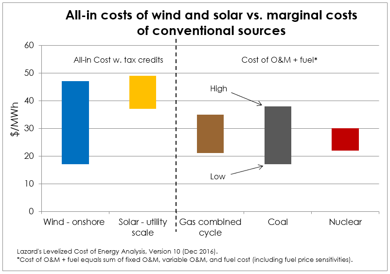 solar and wind all in costs