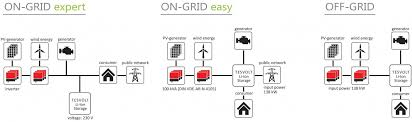tesvolt on and off grid