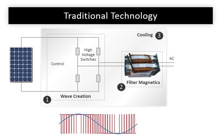traditional-technology-solaredge